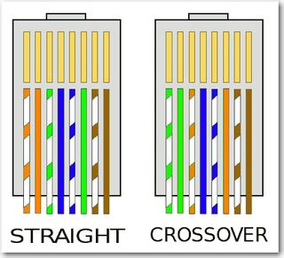 color pattern for crossover cable straight through and cross over cable