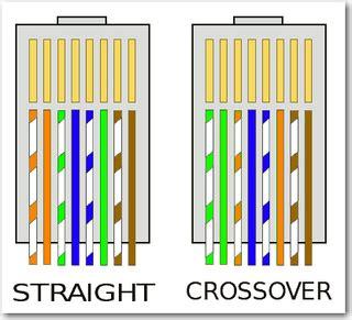 Jasa Crimping Kabel Lan Utp Rj45 Cat 6 Cat 5e Cat 5 susunan warna pada kabel utp dan cross rhevton fhalls