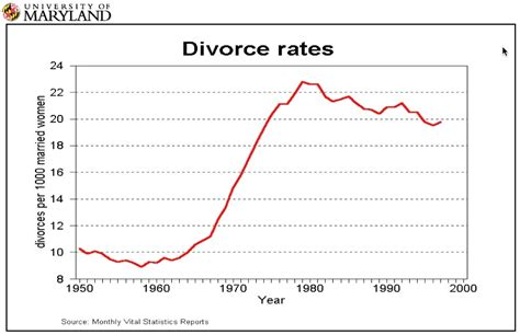 Divorce rate first marriage 2010 chevy