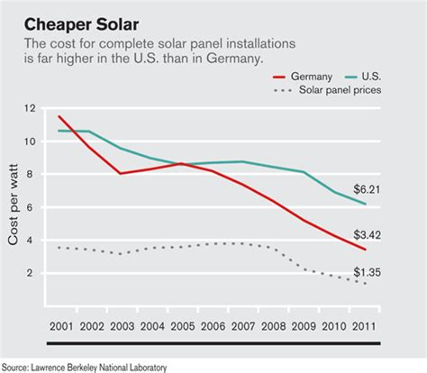 price of solar energy why solar panel installation is three times costlier in the u s than in germany mit