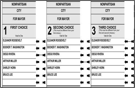 ranked choice voting city of berkeley ca