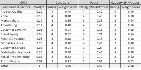 Cpm Matrix Template mba posts competitive profile matrix for coca cola