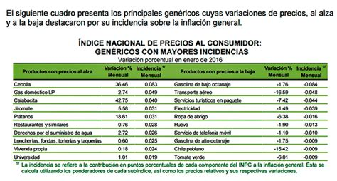 indice nacional de precios del consumidor 2016 inflaci 243 n anual repunta a 2 61 en enero