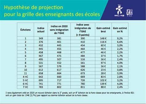 Grille Indiciaire Fonction Publique 2014 by Grille Des Salaire De La Fonction Publique Algerie Grille