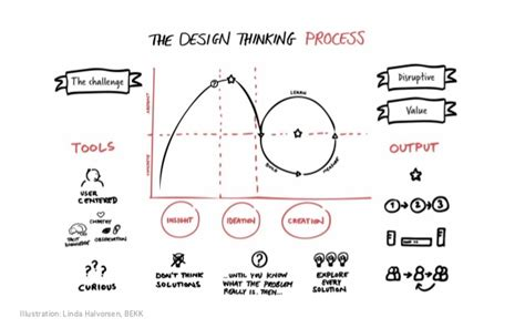 design thinking ux design thinking and lean ux