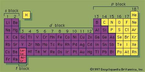 Cyanide Periodic Table by Organometallic Compound Chemical Compound Britannica