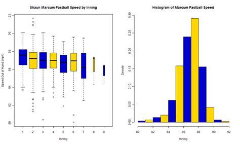 Ugly Blue Color sab r metrics intermediate boxplots and histograms r