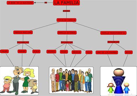 imagenes de mapas mentales sobre la familia those things mapa conceptual de quot la familia quot