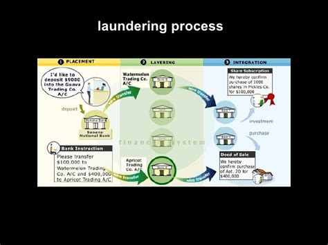 Mba Concentration Anti Money Laundering by Anti Money Laundering Presentation