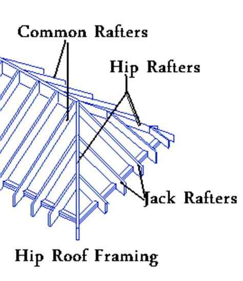 How To Build A Hip Roof Frame how to frame a hip roof