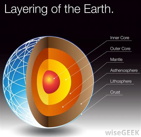 What Makes Up The Interior Of The Earth what is the earth s crust with pictures
