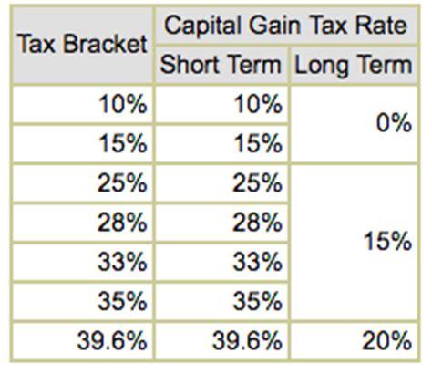 clinton vs trump tax plans compared | diffen