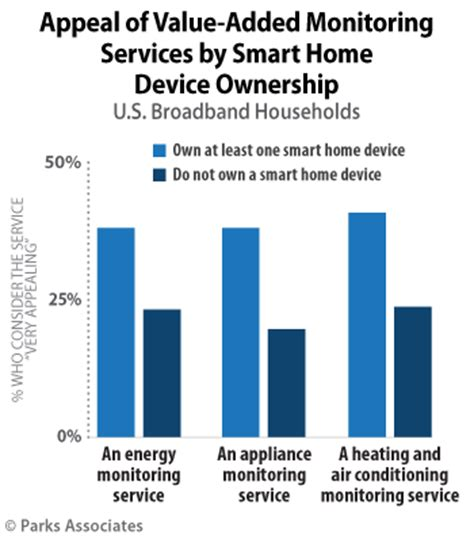 parks associates 25 of u s broadband households