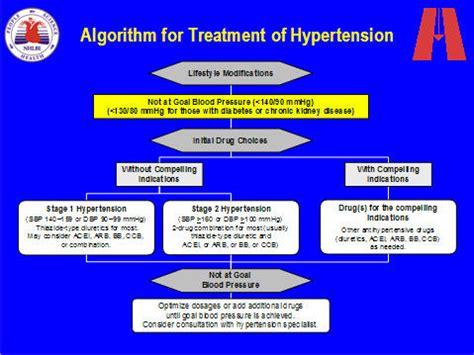 hypertension treatment algorithm primary care hypertension