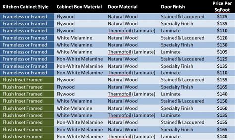 kitchen cabinet price list cabinet installation costs price to install kitchen cabinets design bild