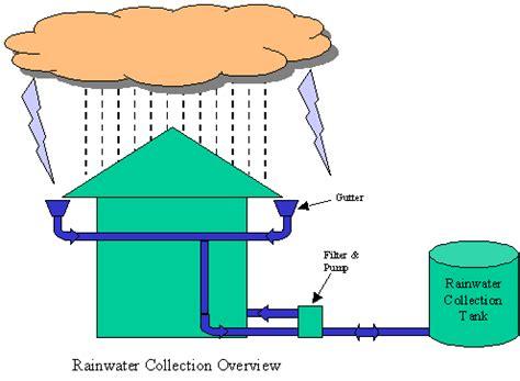 rainwater harvesting how to save rain water for future