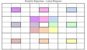 Lotus Diagram Pin Lotus Diagram Template On