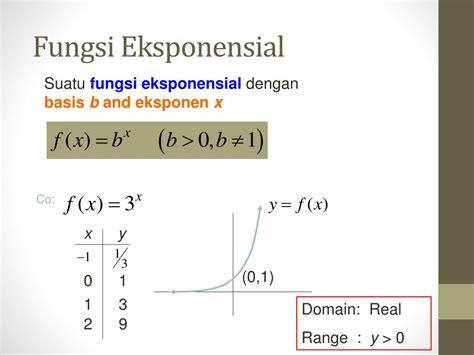 fungsi eksponensial fungsi logaritma powerpoint
