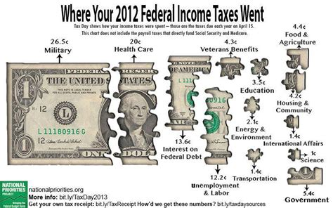 Tax Money Meme - federal quotes like success