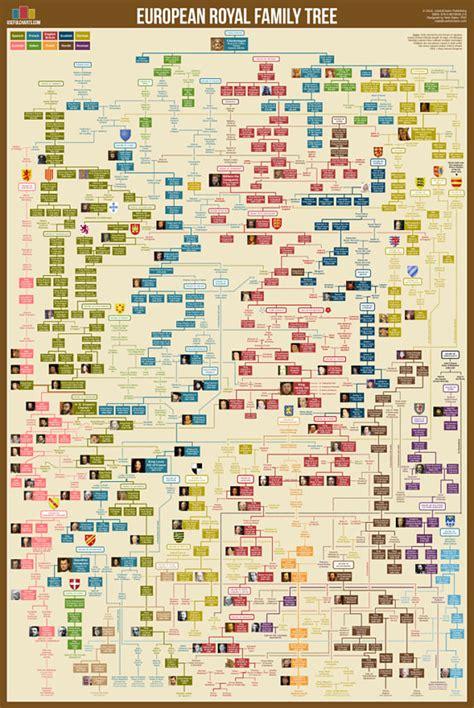 printable royal family tree european royal family tree poster 24x36 british monarchy