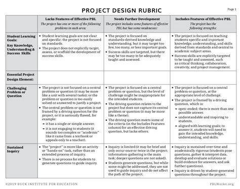 Project Design Rubric Mypblworks