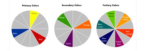 primary secondary tertiary colors color wheel basics how to choose the right color scheme