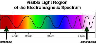 what are the colors of the visible spectrum physics for light spectrum
