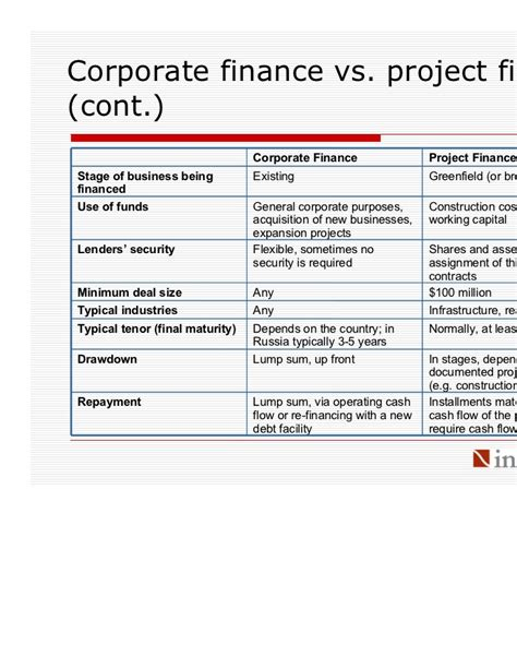 Corporate Banking Projects Mba by Hse Introduction To Project Finance