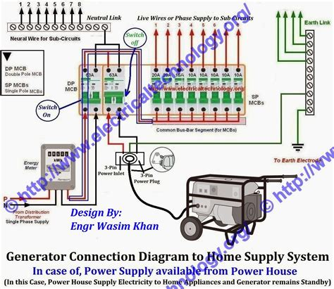 home generator wiring diagram get free image about
