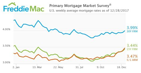 swing loan rates mortgage rates swing up