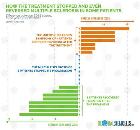 stem cell treatment now stem cell treatment now some alternative multiple sclerosis symptoms reversed using stem cells gsc