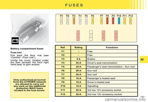 45 Luxe Batterie Citroen C8 Citroen