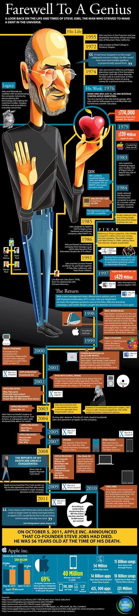 infographic for biography steve jobs visual biography and his best quotes