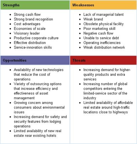 Mba After Nursing by The Swot Analysis Ecornell Mba Swot Analysis