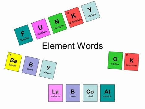 Periodic Table Words by Periodic Table Element Words