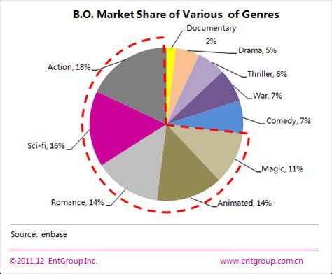 film industry of china top 10 characteristics of china film industry in 2011 2