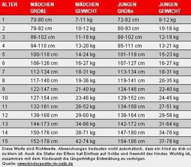 normalgewicht kindern tabelle dieses gewicht ist f 252 r unsere kinder richtig bild de