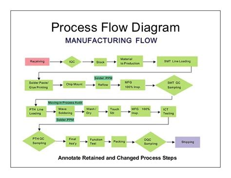 Manufacturing Flow Chart New Products   New product design