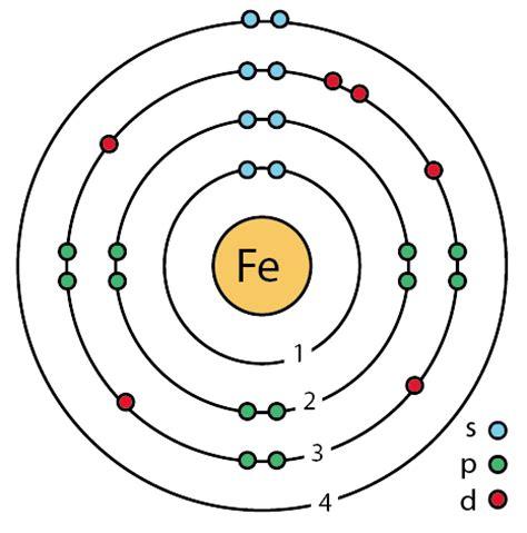 file:26 iron (fe) enhanced bohr model.png wikimedia commons