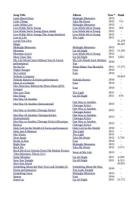 bts song list 1 d list album music