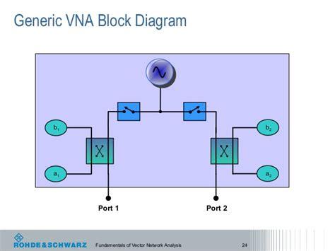 vector signal analyzer tutorial vector template 187 scalar vs vector network analyzer free
