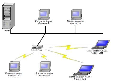 membuat jaringan infrastruktur wifi teknologi wireless masa kini dan masa depan