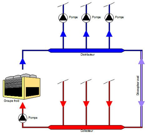 découplage hydraulique sur réseaux d'eau glacée et change over