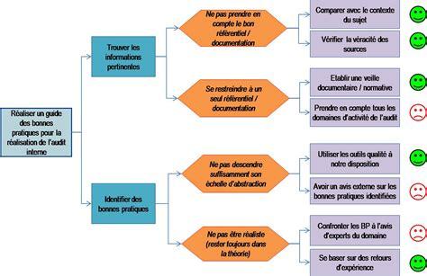 audit intern guide des bonnes pratiques de l audit interne