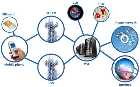 mobile phones networks what is 2g 3g 4g pentura labs s