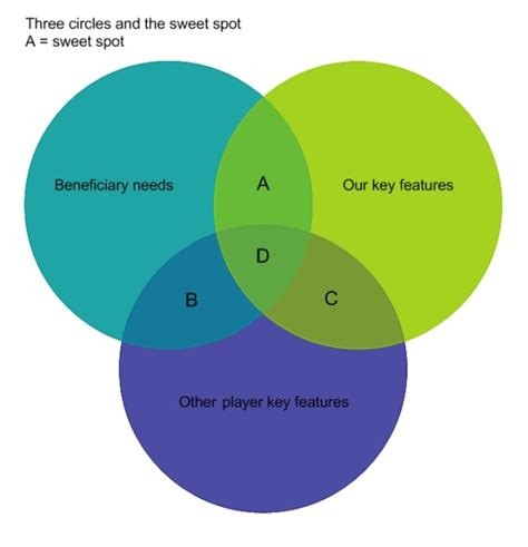 an introduction to the three circle strategy for a fulfilling books three circles analysis knowhow nonprofit