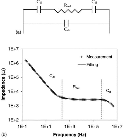layer capacitor resistance micromachines free text review on impedance detection of cellular responses in micro
