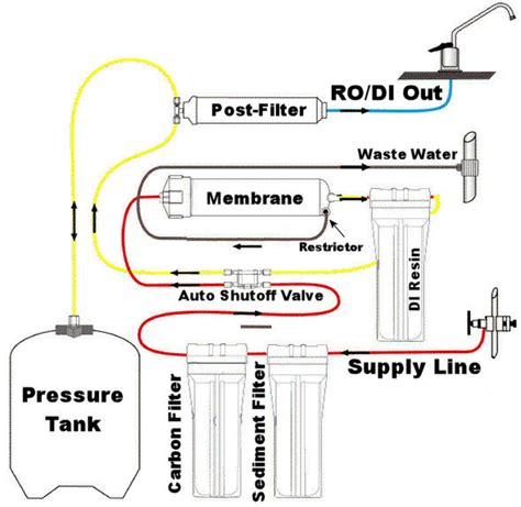 diy di water purification system diy ro di filter system diydry co