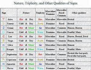 planets in astrology j hite
