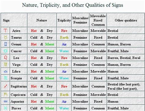nature of signs planets in classical astrology